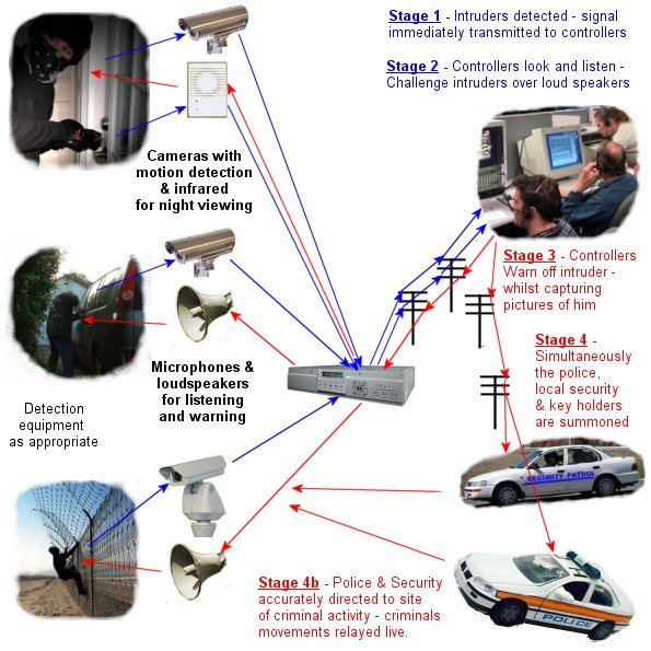 How To Set Up Hikvisions Ezviz Service also Howi furthermore Shoplifting Policy further Where Its Used as well Video Security Systems. on cctv system